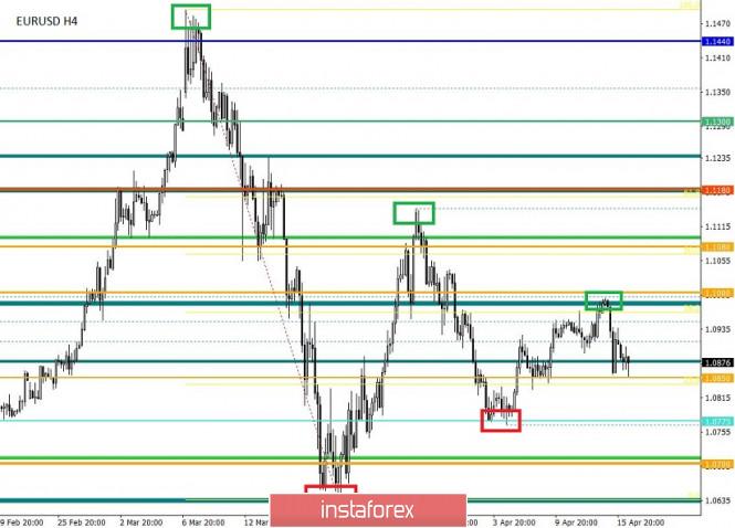 analytics5e9843faf274e - Торговые рекомендации по валютной паре EURUSD – расстановка торговых ордеров (16 апреля)