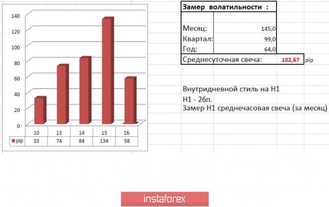 analytics5e98442477e5b - Торговые рекомендации по валютной паре EURUSD – расстановка торговых ордеров (16 апреля)