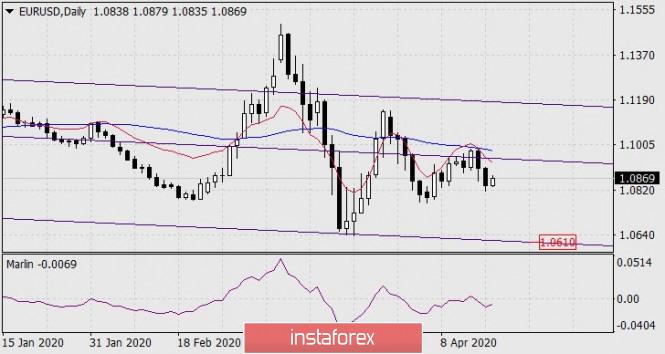 Forecast for EUR/USD on April 17, 2020
