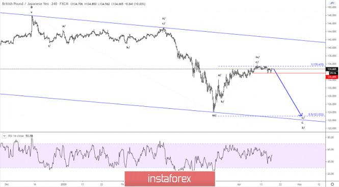 Elliott wave analysis of GBP/JPY for April 17, 2020