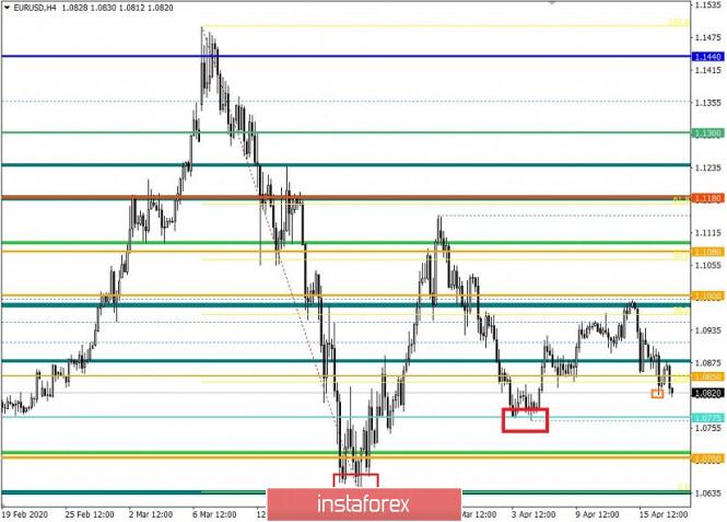 analytics5e99860b8a03a - Торговые рекомендации по валютной паре EURUSD – перспективы дальнейшего движения