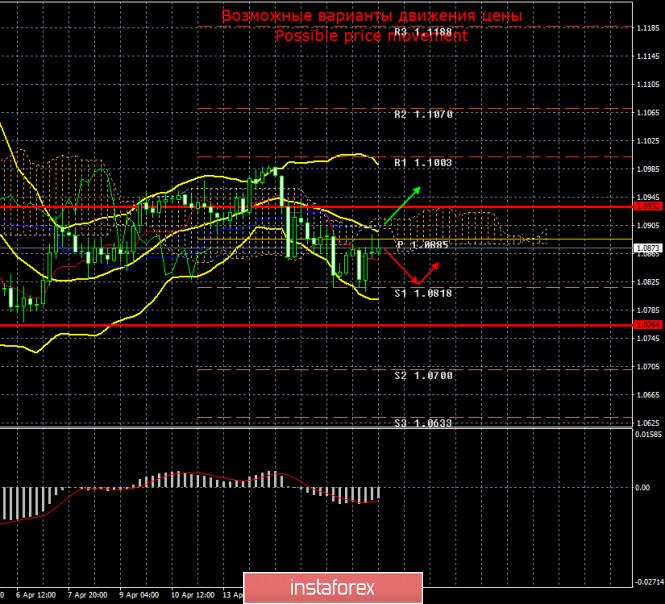 analytics5e9a915c4471b - EUR/USD и GBP/USD. Итоги 17 апреля. Китайская экономика сократилась на 10% в первом квартале. Сектор промышленного производства