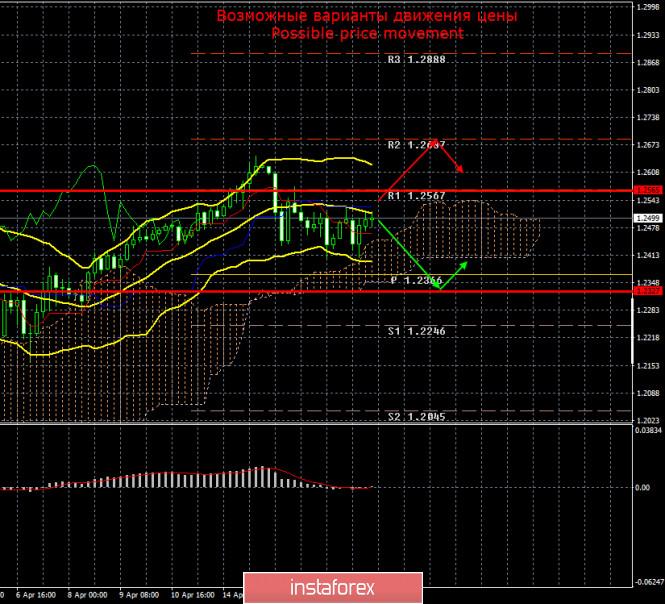 analytics5e9a919096c03 - EUR/USD и GBP/USD. Итоги 17 апреля. Китайская экономика сократилась на 10% в первом квартале. Сектор промышленного производства