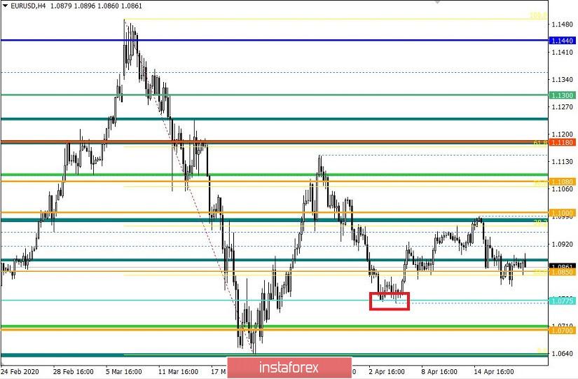 Торговые рекомендации по валютной паре EURUSD – расстановка торговых ордеров (20 апреля)