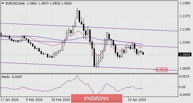 Forecast for EUR/USD for April, 21, 2020