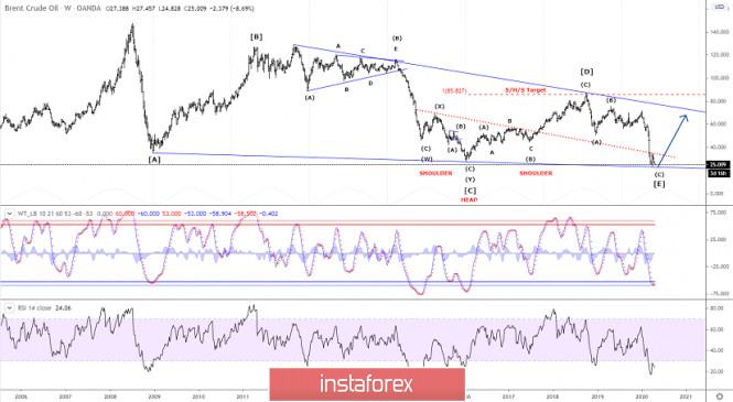 Elliott wave analysis of Brent Crude Oil for April 21 - 2020