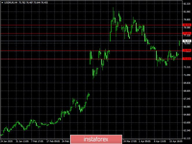analytics5e9eaf8e56523 - Объявляется начало недели экспертов нефтяного рынка (обзор USD/RUB от 21.04.2020)