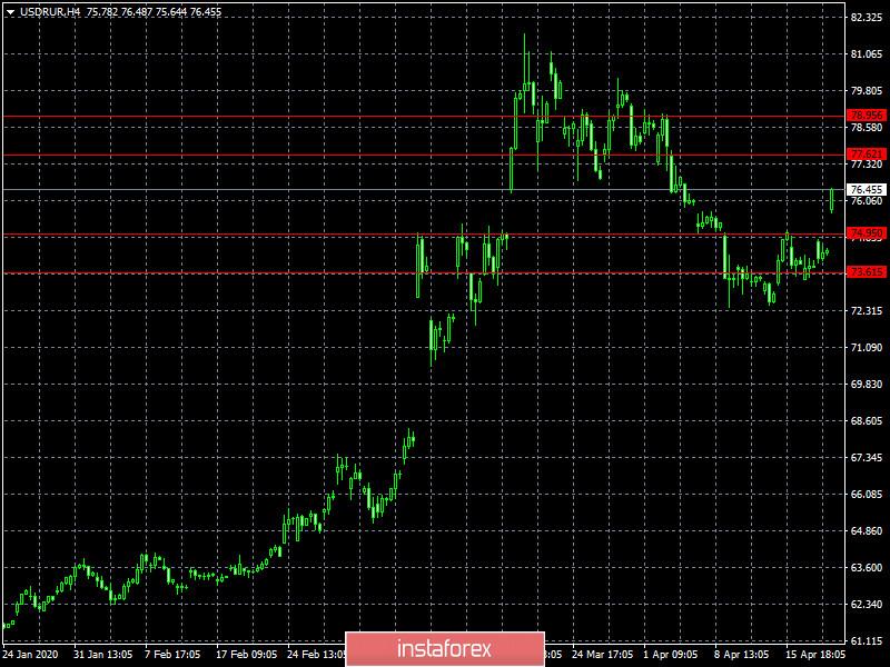 Объявляется начало недели экспертов нефтяного рынка (обзор USD/RUB от 21.04.2020)