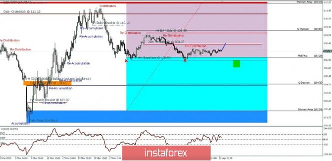 USD/JPY IPDA 60-Day Range Price Movement For April 23, 2020
