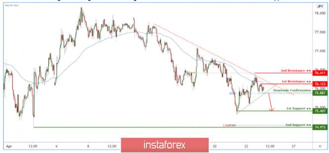 CADJPY holding below long term descending trendline and about to break short term trendline support!