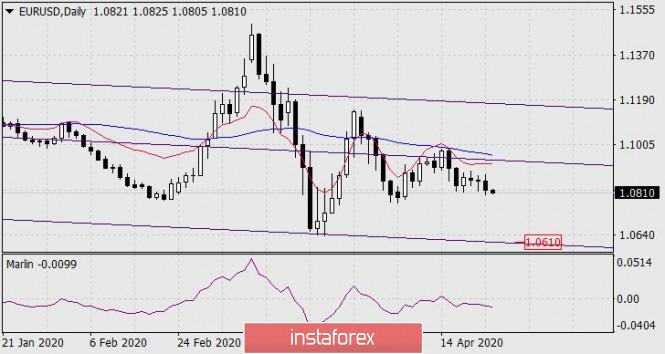 Forecast for EUR/USD on April 23, 2020