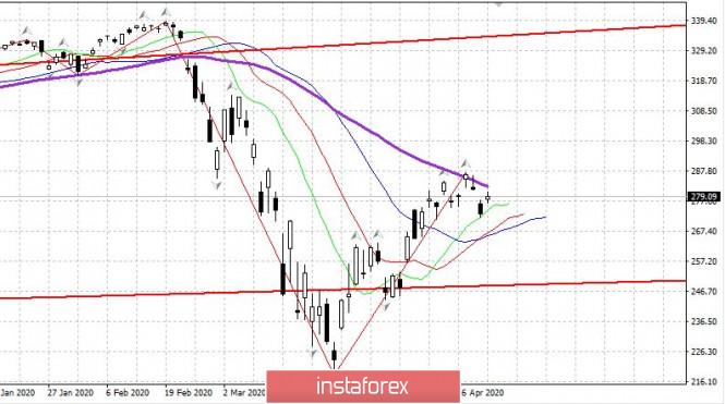 analytics5ea138b0b635f - Торговый план 23.04.2020. EURUSD. Рынки приходят в себя: Нефть, рынок США. Ждем отчета по занятости