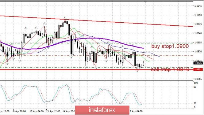analytics5ea13c4059874 - Торговый план 23.04.2020. EURUSD. Рынки приходят в себя: Нефть, рынок США. Ждем отчета по занятости