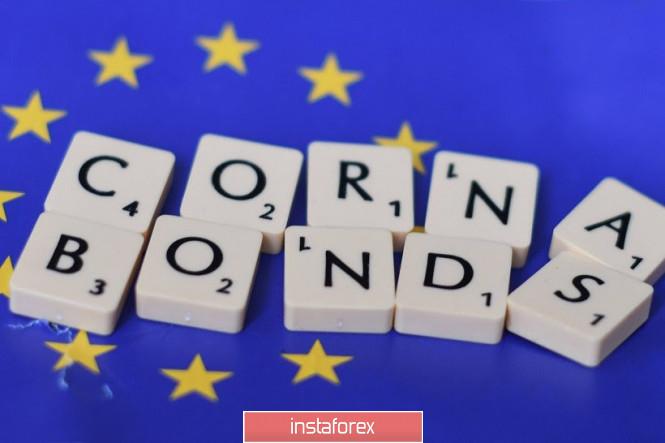EUR/USD. Main focus on the online meeting of EU leaders