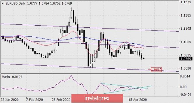 Forecast for EUR/USD on April 24, 2020