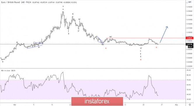 Elliott wave analysis of EUR/GBP for April 24 - 2020