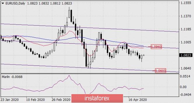 Forecast for EUR/USD on April 27, 2020