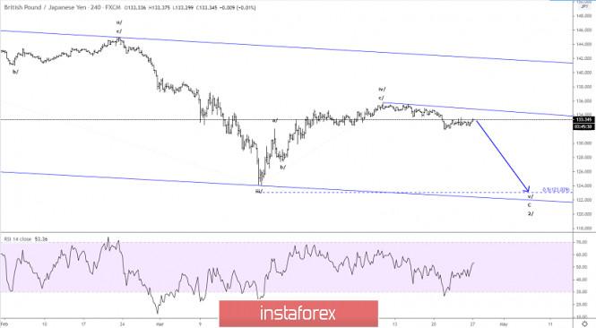 Elliott wave analysis of GBP/JPY for April 27 - 2020