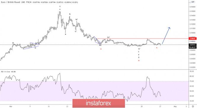 Elliott wave analysis of EUR/GBP for April 27 - 2020