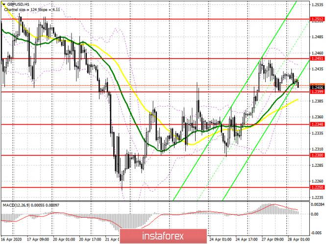 analytics5ea7c47e48149 - GBP/USD: план на европейскую сессию 28 апреля. Commitment of Traders COT отчеты указывают на явный перевес продавцов фунта.