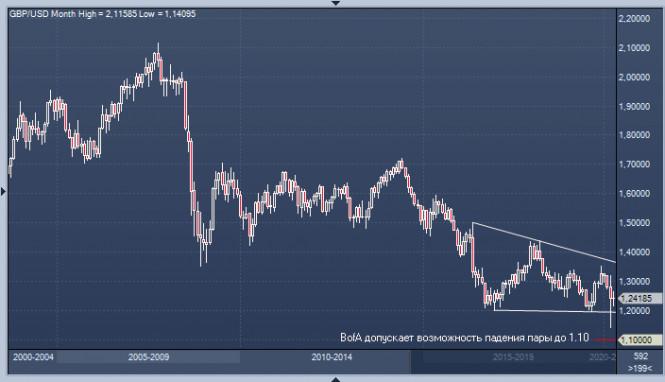 analytics5ea7d7af0dc09 - Фунт: главное – обойти доллар в паре GBP/USD