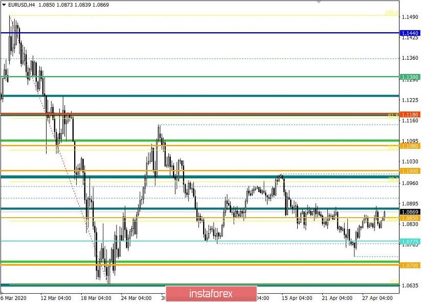 Торговые рекомендации по валютной паре EURUSD – расстановка торговых ордеров (29 апреля)