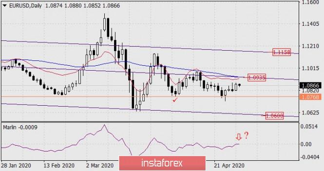 Forecast for EUR/USD on April 30, 2020