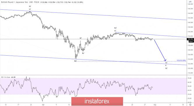 Elliott wave analysis of GBP/JPY for April 30 - 2020