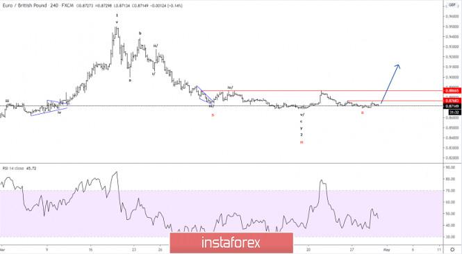 Elliott wave analysis of EUR/GBP for April 30 - 2020