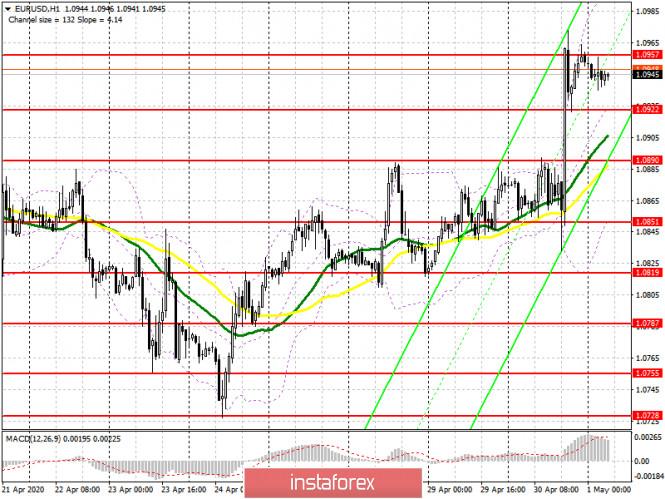 analytics5eabb2ce7bf3d - EUR/USD: план на европейскую сессию 1 мая. Трудовой рост евро после заседания ЕЦБ. Быки нацелены на прорыв 1.0957