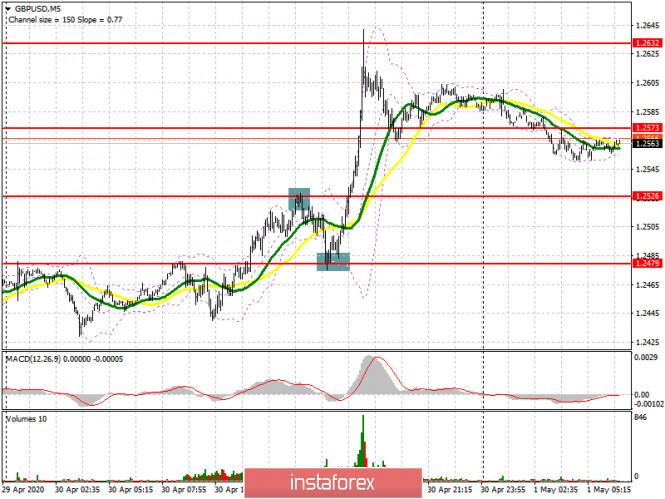analytics5eabb5b99dc27 - GBP/USD: план на европейскую сессию 1 мая. Быки смогут продолжить рост фунта лишь при условии пробоя сопротивления 1.2579