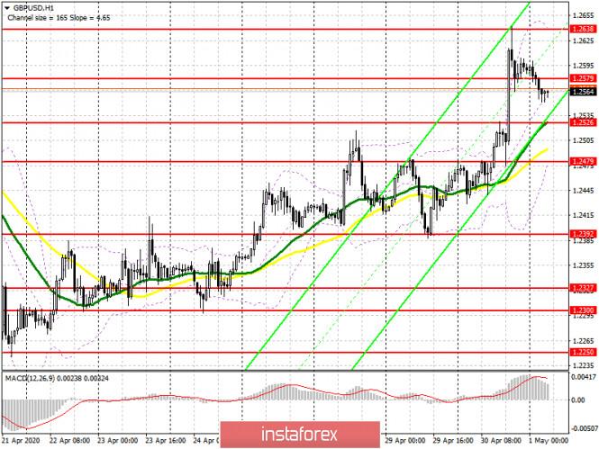 analytics5eabb5d3283de - GBP/USD: план на европейскую сессию 1 мая. Быки смогут продолжить рост фунта лишь при условии пробоя сопротивления 1.2579