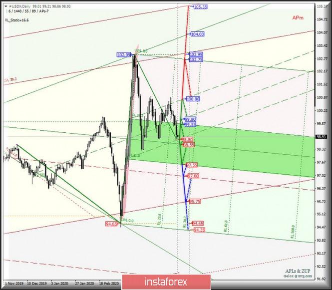 Значение и значимость US Dollar Index