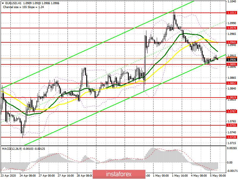 EUR/USD: план на европейскую сессию 5 мая. Commitment of Traders COT отчеты. Покупатели сокращают длинные позиции, а трейдеры ждут постановления суда Германии. Медведи нацелены на пробой уровня 1.0895
