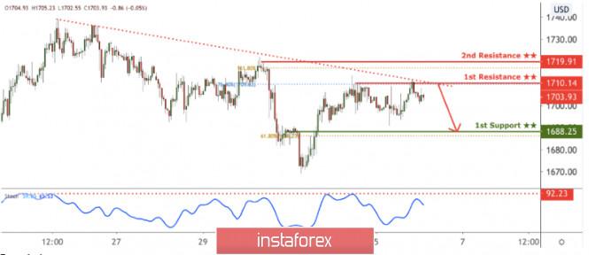 XAU/USD approaching resistance, potential drop!