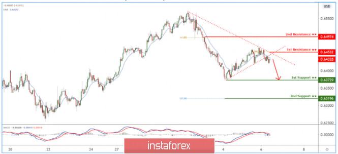 AUDUSD broke below trendline. Further push down expected.