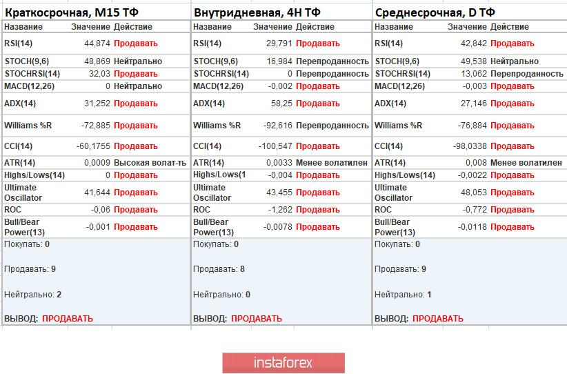 Торговые рекомендации по валютной паре EURUSD – расстановка торговых ордеров (7 мая)