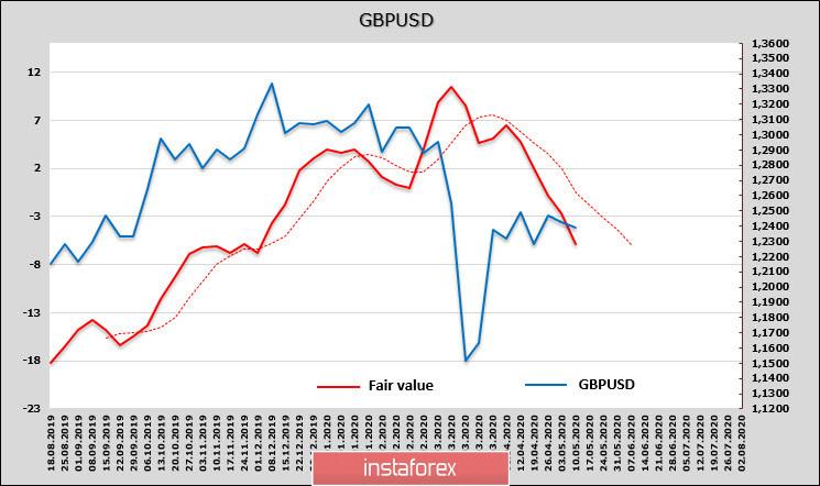Провальные нонфармы против отчета CFTC: доллар живее всех живых. Обзор EUR и GBP