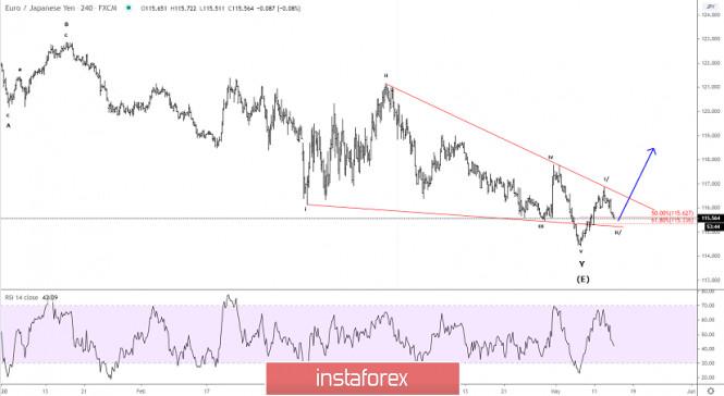 Elliott wave analysis of EUR/JPY for May 14, 2020