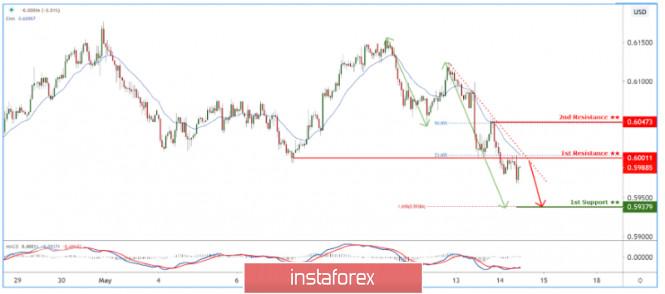 NZDUSD holding below descending trendline! Further drop expected.