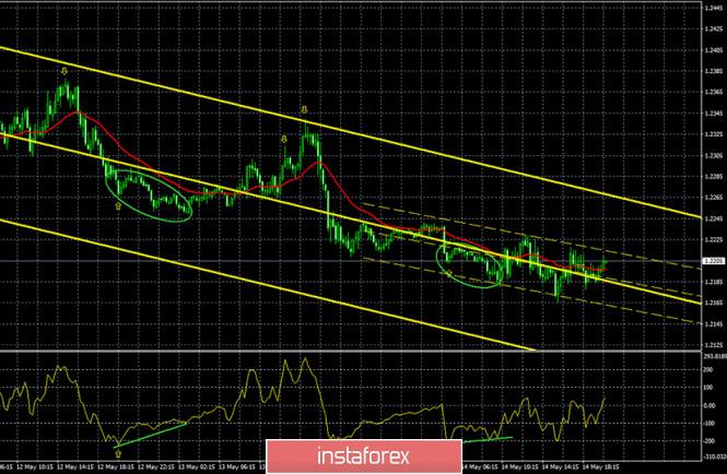analytics5ebddc7675ed3 - Горящий прогноз и торговые сигналы интрадей по паре GBP/USD на 15 мая. Отчет COT. Медведи преодолели важную зону 1,2198 –