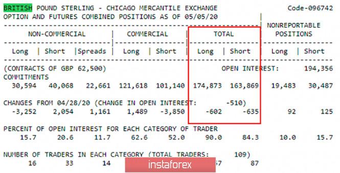 analytics5ebddc8706c86 - Горящий прогноз и торговые сигналы интрадей по паре GBP/USD на 15 мая. Отчет COT. Медведи преодолели важную зону 1,2198 –