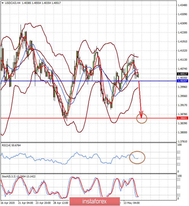 analytics5ebe3a9c62e36 - Период консолидации на валютных рынках рискует сохраниться до конца месяца (ожидаем локального снижения пар EURUSD и USDCAD)
