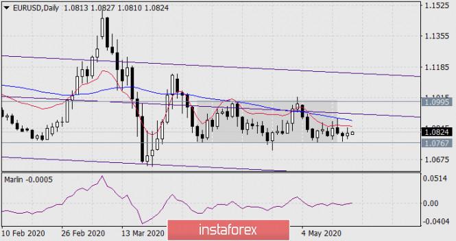analytics5ec1f9b6de5b0 - Прогноз по EUR/USD на 18 мая 2020 года