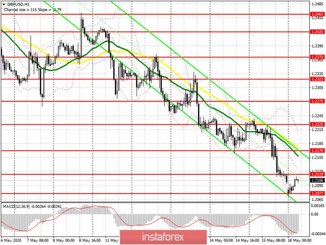 analytics5ec20cff3f16e - GBP/USD: план на европейскую сессию 18 мая (разбор вчерашних сделок). Давление на фунт вернулось после очередного провала
