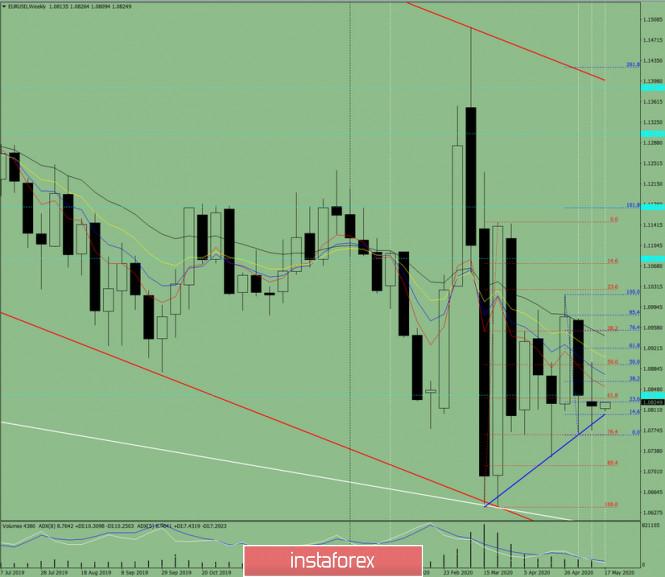 analytics5ec2318dcadea - Технический анализ на неделю с 18 по 23 мая по валютной паре EUR/USD