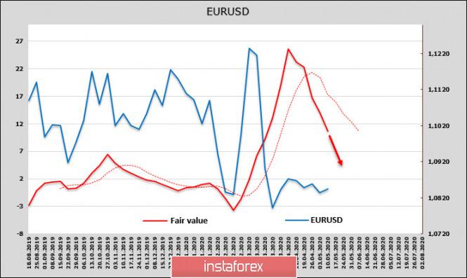 analytics5ec23242a965f - COVID-19 уйдет, а проблемы останутся. Мировая экономика погружается в хаос. Обзор EUR и GBP
