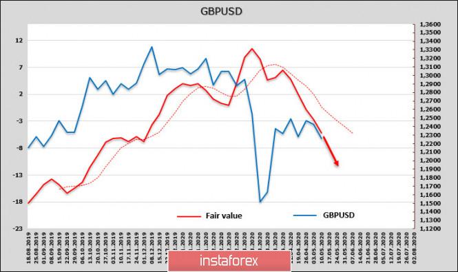 analytics5ec2325b5947e - COVID-19 уйдет, а проблемы останутся. Мировая экономика погружается в хаос. Обзор EUR и GBP