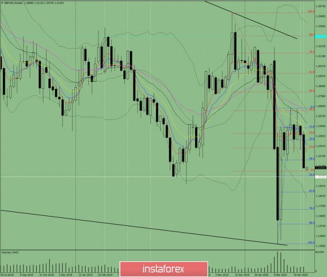 analytics5ec238275902a - Технический анализ на неделю с 18 по 23 мая по валютной паре GBP/USD