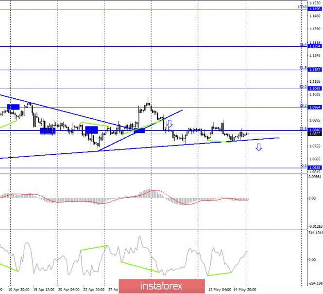 analytics5ec240c811da9 - EUR/USD. 18 мая. Отчет COT: крупные трейдеры меняют свое настроение на бычье. Шансы на рост евро повышаются, но все будет